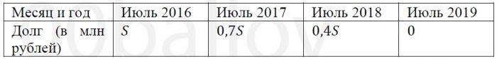 В июле 2016 года планируется взять кредит в банке на три года в размере 𝑆 млн рублей, где 𝑆 − целое число. Условия его возврата таковы
