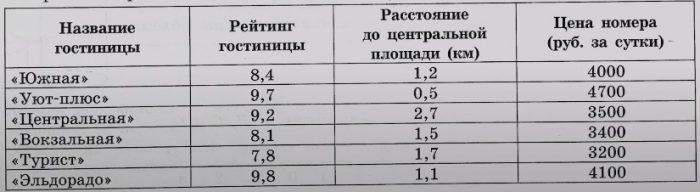 Игорь Дмитриевич собирается в туристическую поездку на трое суток в некоторый город. В таблице дана информация о гостиницах в этом городе со свободными номерами на время его поездки.