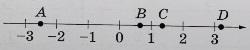 На координатной прямой отмечены точки A, B, C и D.