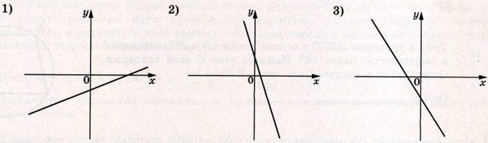 На рисунках изображены графики функций вида у = kх + b. Установите соответствие между знаками коэффициентов k и b и графиками функций.