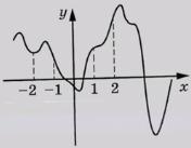 На рисунке изображён график функции 𝑦 = 𝑓(𝑥). На оси абсцисс отмечены точки −2, –1, 1, 2.