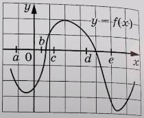На рисунке изображён график функции y = f(x). Числа а, b, c, d и е заданы на оси Ох интервалы.