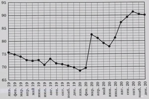 На рисунке точками показан средний курс евро к рублю во все месяцы 2019 и 2020 годов.