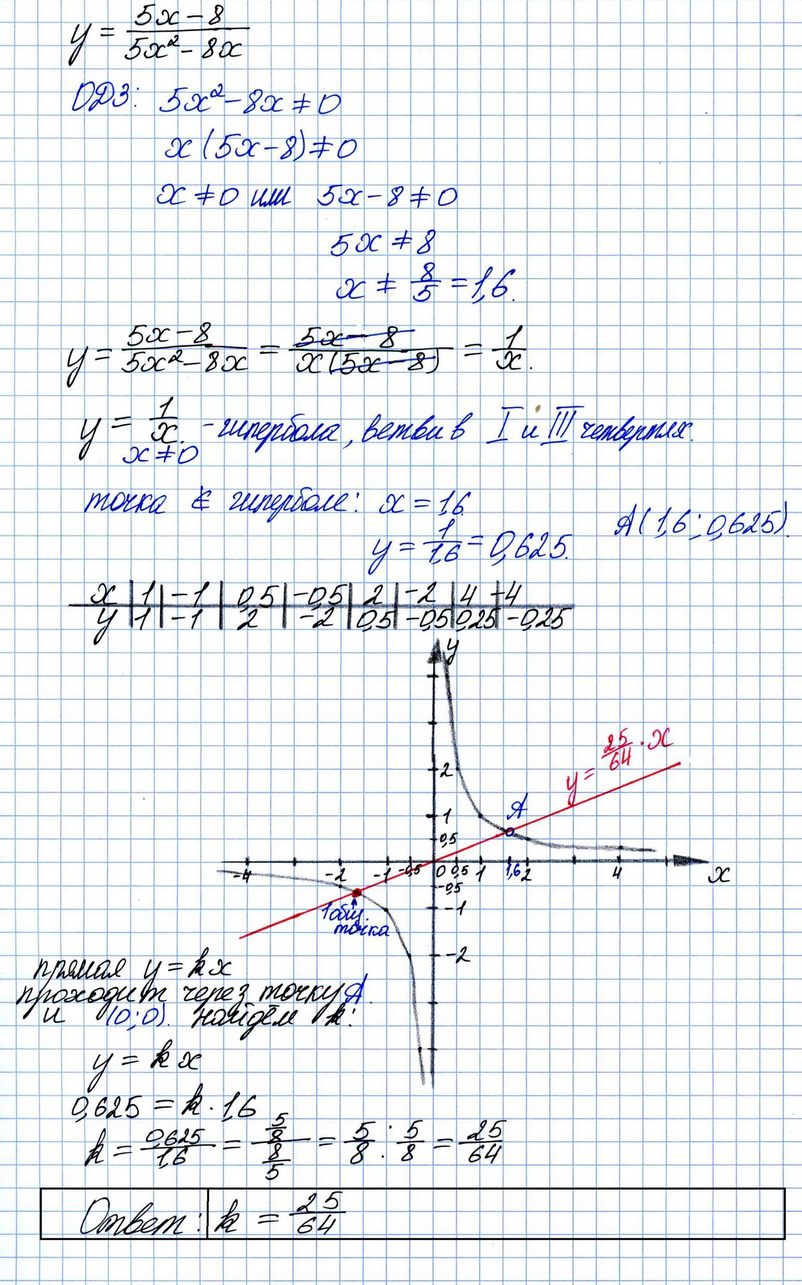 Решение №2278 Постройте график функции y=(5x-8)/(5x^2-8x).