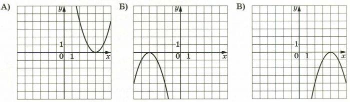 Установите соответствие между графиками и формулами, которые их задают.