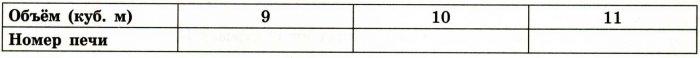 Установите соответствие между объёмами помещения и номерами печей, для которых данный объём является наименьшим для отопления помещений.