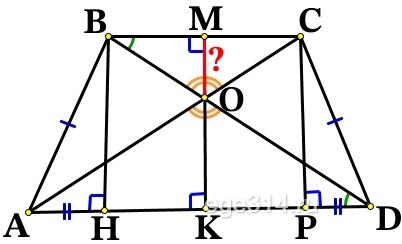 В равнобедренную трапецию, периметр которой равен 160, а площадь равна 1280, можно вписать окружность. Найдите расстояние от точки пересечения диагоналей трапеции до её меньшего основания.