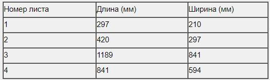 В таблице даны размеры (с точностью до мм) четырёх листов, имеющих форматы А0, А1, А3 и А4.